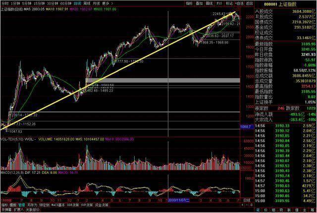 中国股市: 如果这是第六次牛市, 1.8亿股民最后的结局是怎样的?